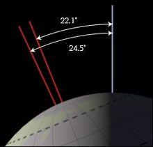 220px-Earth_obliquity_range