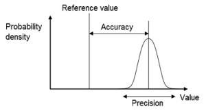 Accuracy_and_precision