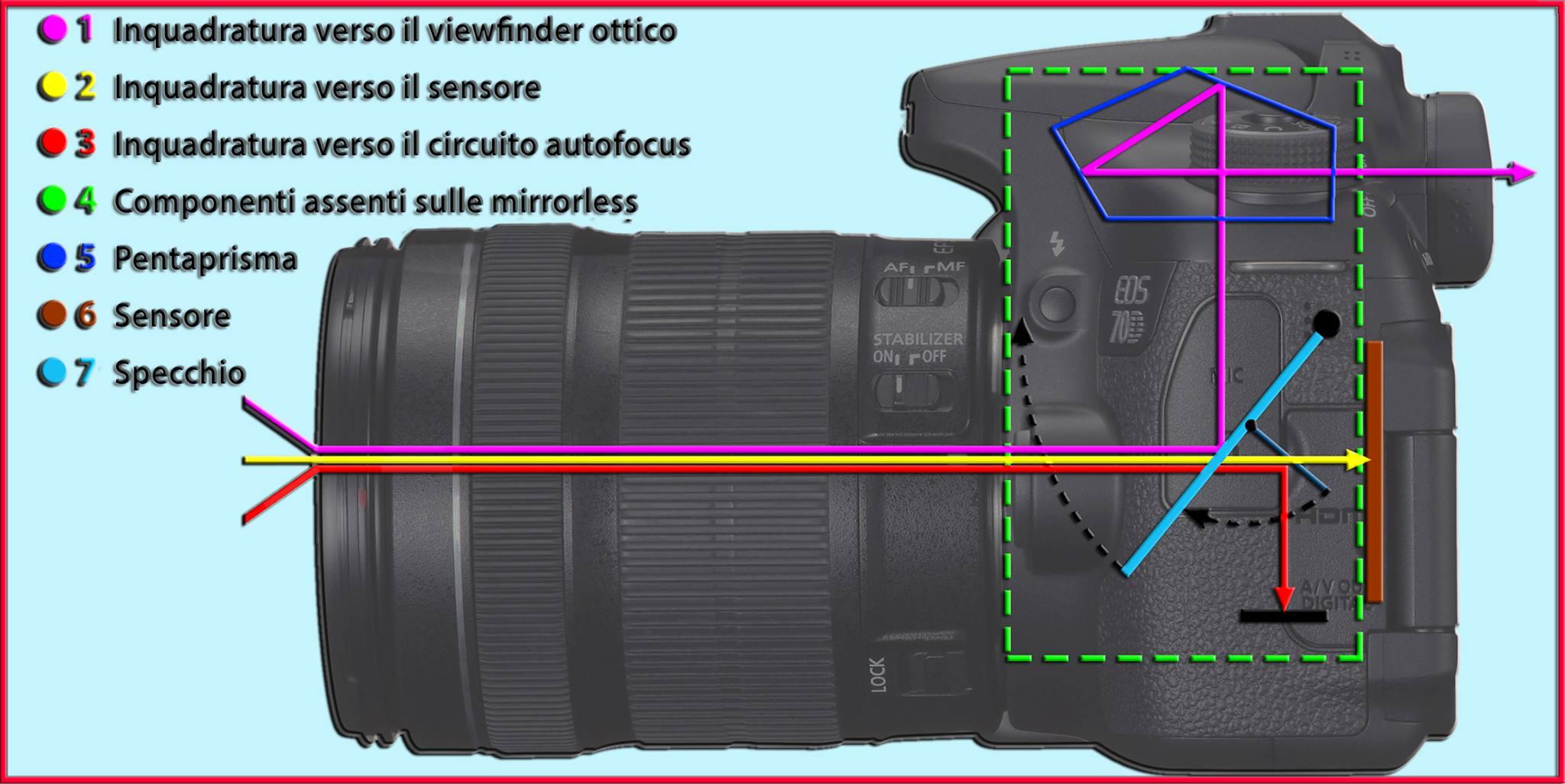 Videofotografia: l'uso delle DSLR come videocamere di Mauro Francesconi