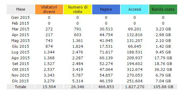 2015 mar dic statistica