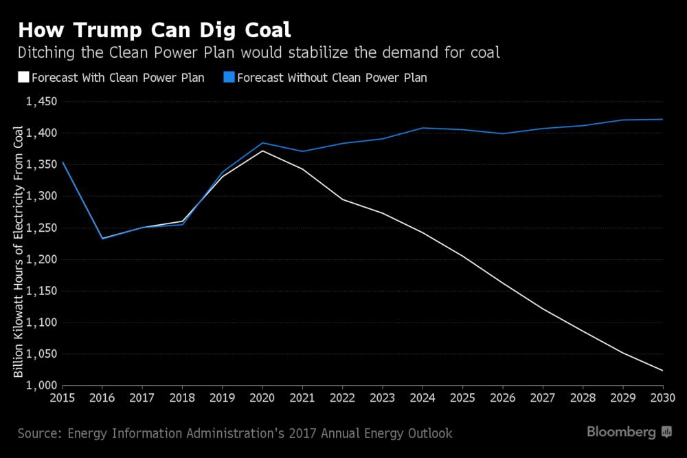 coal production usa