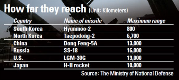 joongang-missile-table-580x262