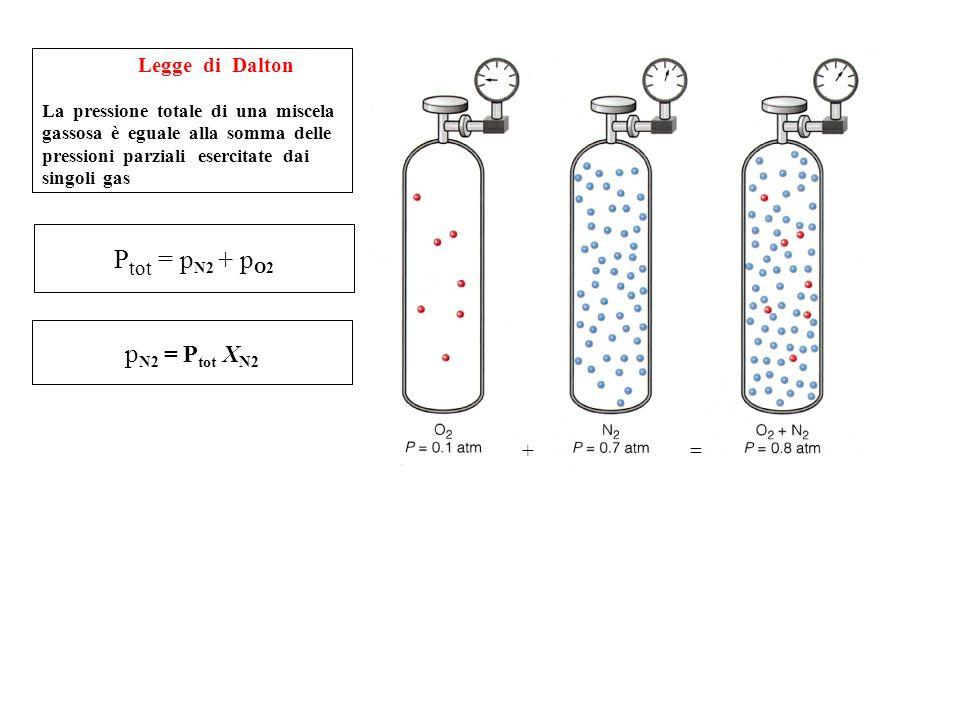 La pressione totale di una miscela. gassosa è eguale alla somma delle. pressioni parziali esercitate dai. singoli gas. Ptot = pN2 + pO2. pN2 = Ptot XN2. + =