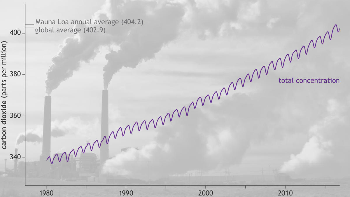state-of-the-climate-2016-carbon-dioxide-graph