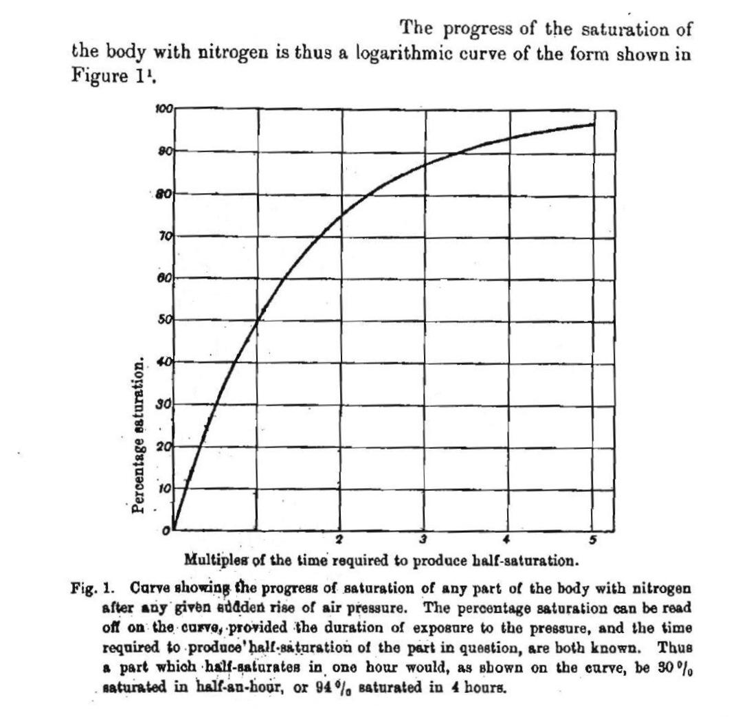 From_Haldane's_Book_-_Figure-1_N2_Saturation
