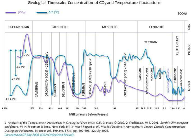 ddfe7-co2_temperature_historical