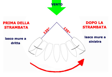 strambata