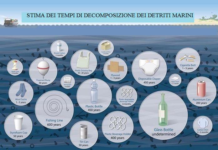 biodegradabilita'