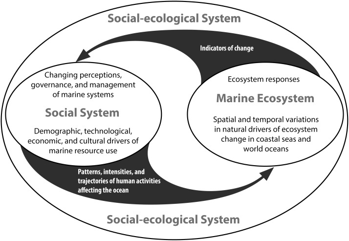 The Future of the Oceans Past: Towards a Global Marine Historical Research Initiative – Part III di Kathleen Schwerdtner Máñez et alii.