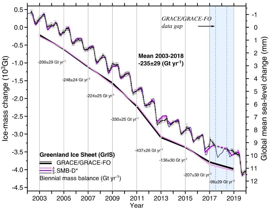 Nel 2019 la calotta glaciale della Groenlandia ha perso un milione di tonnellate di ghiaccio al minuto. Che cosa comporterà?