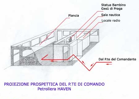 Questa immagine ha l'attributo alt vuoto; il nome del file è Haven-Ponte-di-comando-prospettiva.jpg