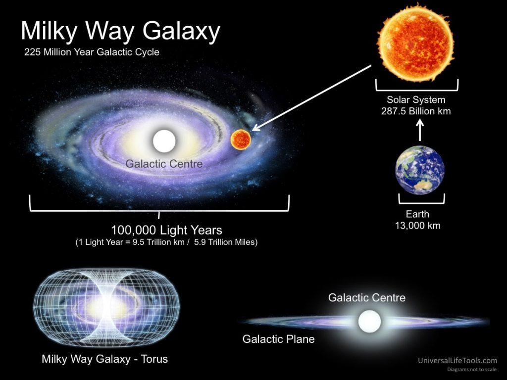 Questa immagine ha l'attributo alt vuoto; il nome del file è Milky-Way-Galaxy-225-million-year-galactic-cycle-1024x768.jpg