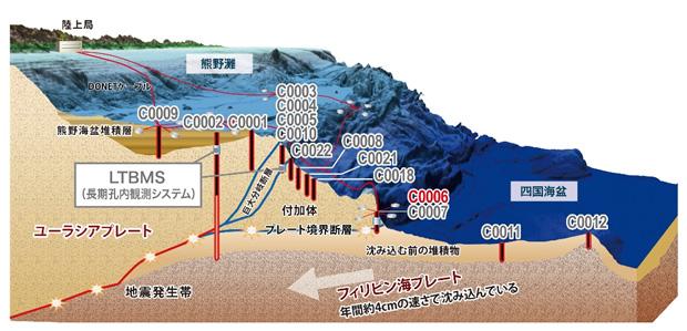 Questa immagine ha l'attributo alt vuoto; il nome del file è image002-missione-380-chikyu.jpg