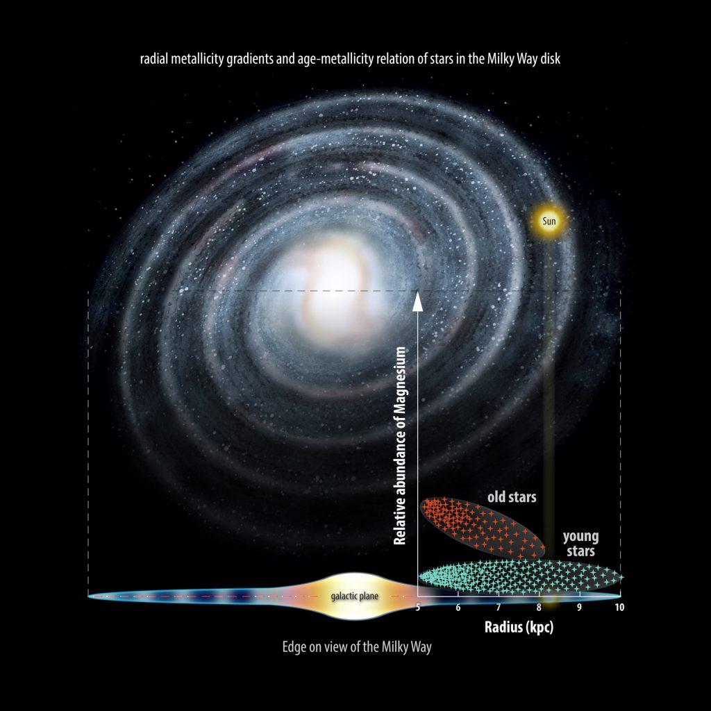 Questa immagine ha l'attributo alt vuoto; il nome del file è via-lattea-milky-way-stelle-1024x1024.jpg