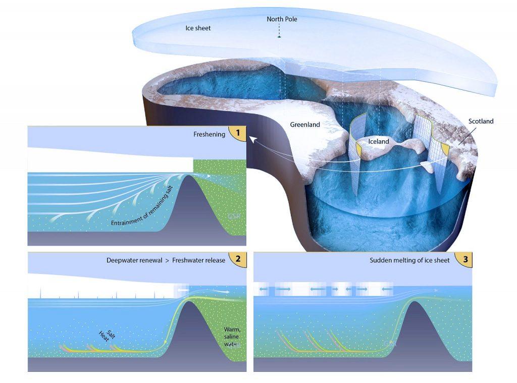 Questa immagine ha l'attributo alt vuoto; il nome del file è ArcticShelf-pleistocene-olocene-1-1024x759.jpg