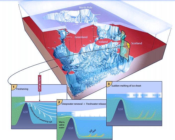 Questa immagine ha l'attributo alt vuoto; il nome del file è ArcticShelf2-pleistocene-olocene-1.jpg
