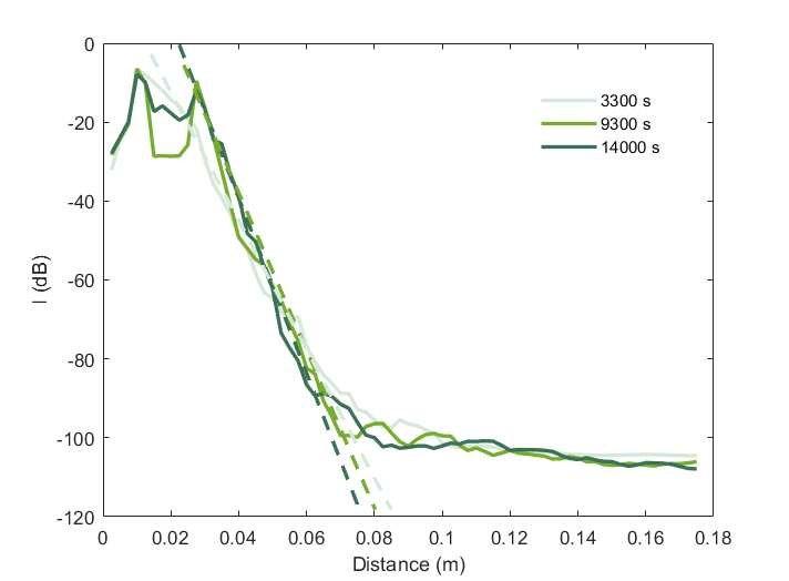 Questa immagine ha l'attributo alt vuoto; il nome del file è a-Backscatter-strength-vs-distance-for-a-horizontally-mounted-1-MHz-probe-averaged.jpg