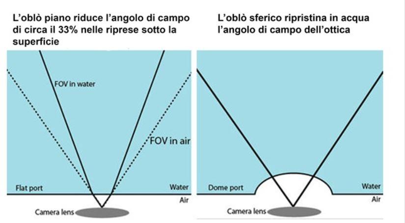 Questa immagine ha l'attributo alt vuoto; il nome del file è oblo-sferico-e-piano.jpg