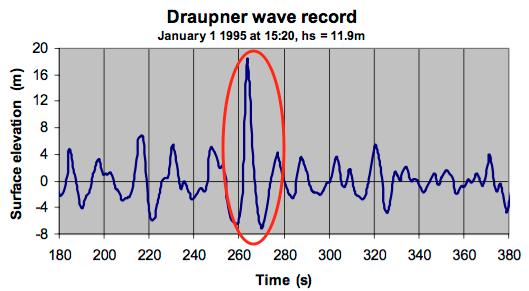 Questa immagine ha l'attributo alt vuoto; il nome del file è Draupner_wave_peak.png