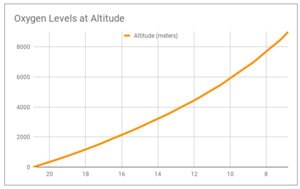 Questa immagine ha l'attributo alt vuoto; il nome del file è oxygen-levels-graph-mountin-ascent-1024x645-1.png