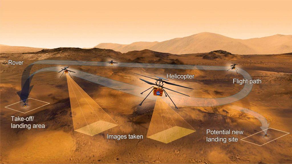 Questa immagine ha l'attributo alt vuoto; il nome del file è mars-ingenuityhelicopter-flightzoneactivities-20210323-1024x576.jpg