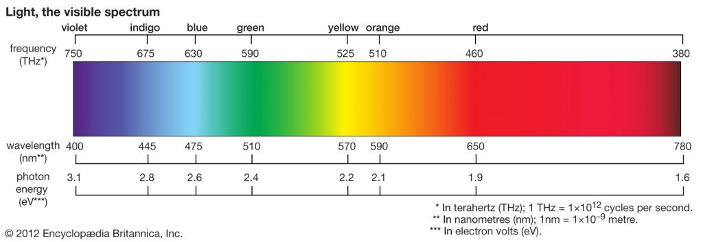 Questa immagine ha l'attributo alt vuoto; il nome del file è spectrum-wavelengths-longest-lines-diagram-elements-Fraunhofer-1024x353.jpg