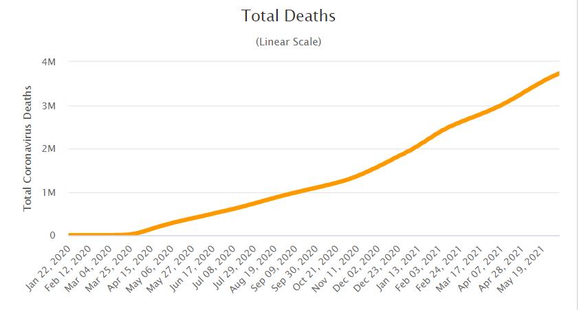 Questa immagine ha l'attributo alt vuoto; il nome del file è total-death-covid-giu-2021.png