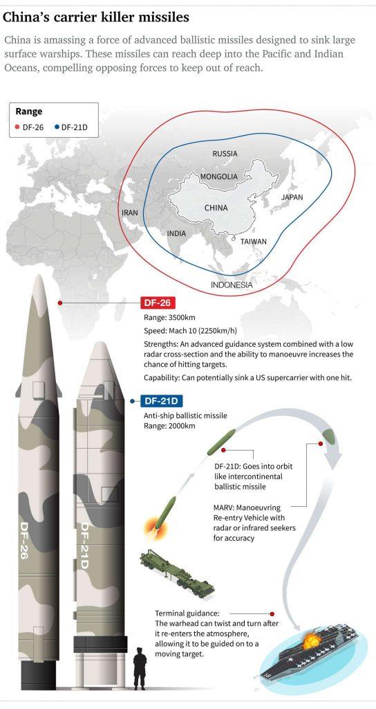 Questa immagine ha l'attributo alt vuoto; il nome del file è NED-2225-China-s-carrier-killer-missiles-544x1024.jpg