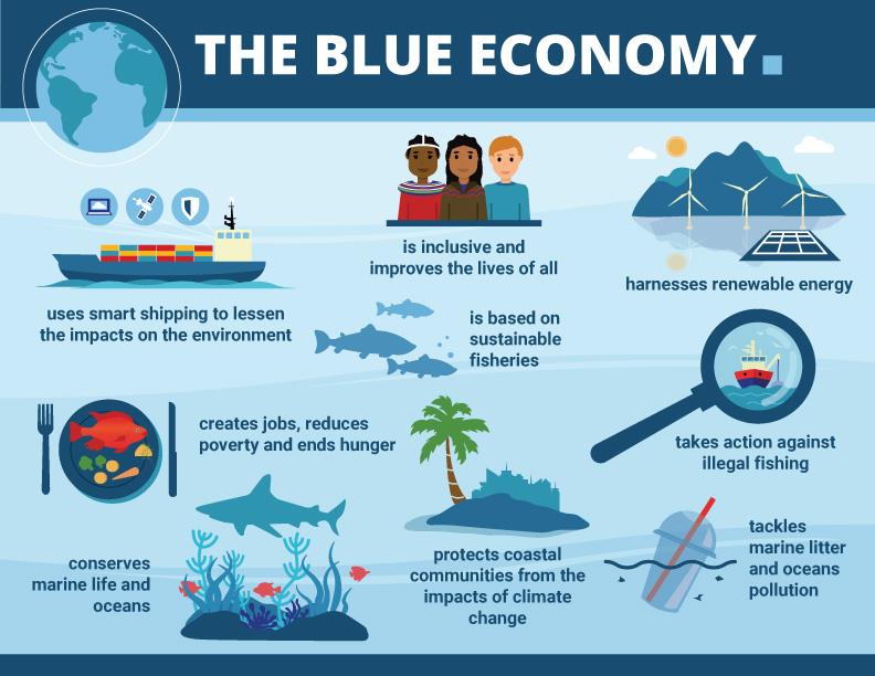 Questa immagine ha l'attributo alt vuoto; il nome del file è SBEC-Infographic-blue-economy.jpg