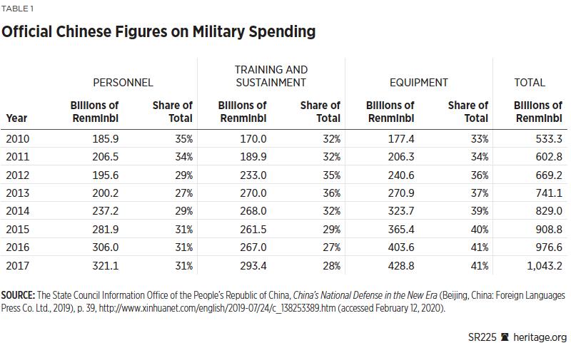 Questa immagine ha l'attributo alt vuoto; il nome del file è SR-PRC-defense-Budget-Table.png