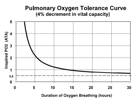 Questa immagine ha l'attributo alt vuoto; il nome del file è curva-baler-oxigen-toxicity.png