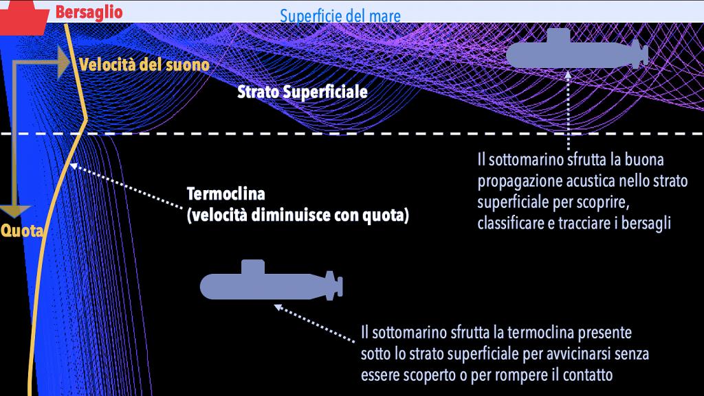 Questa immagine ha l'attributo alt vuoto; il nome del file è sottomarino-miglior-posizionamento-termoclina-1-1024x577.png