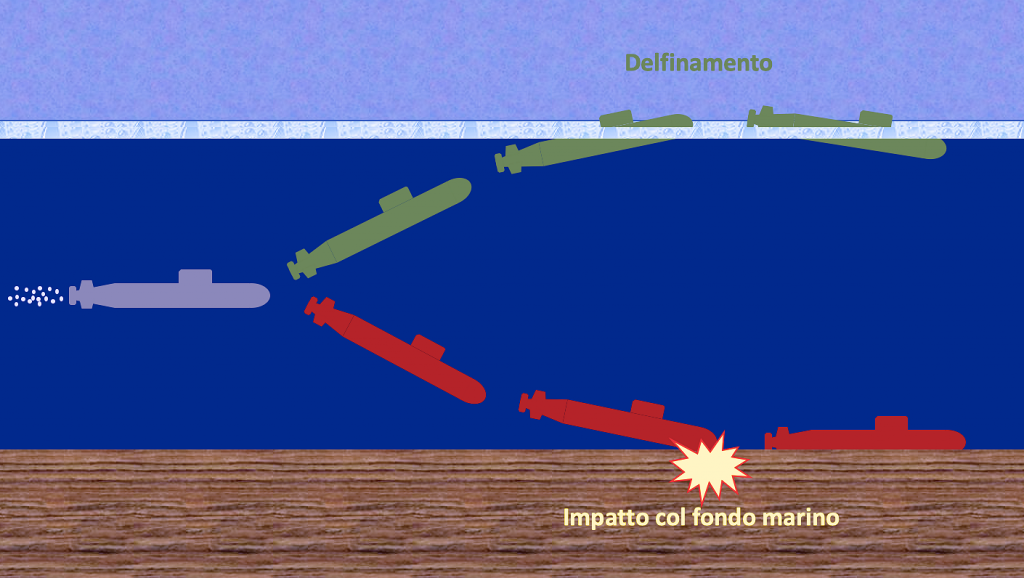 Questa immagine ha l'attributo alt vuoto; il nome del file è sottomarino-perdita-di-controllo-1-1024x578.png