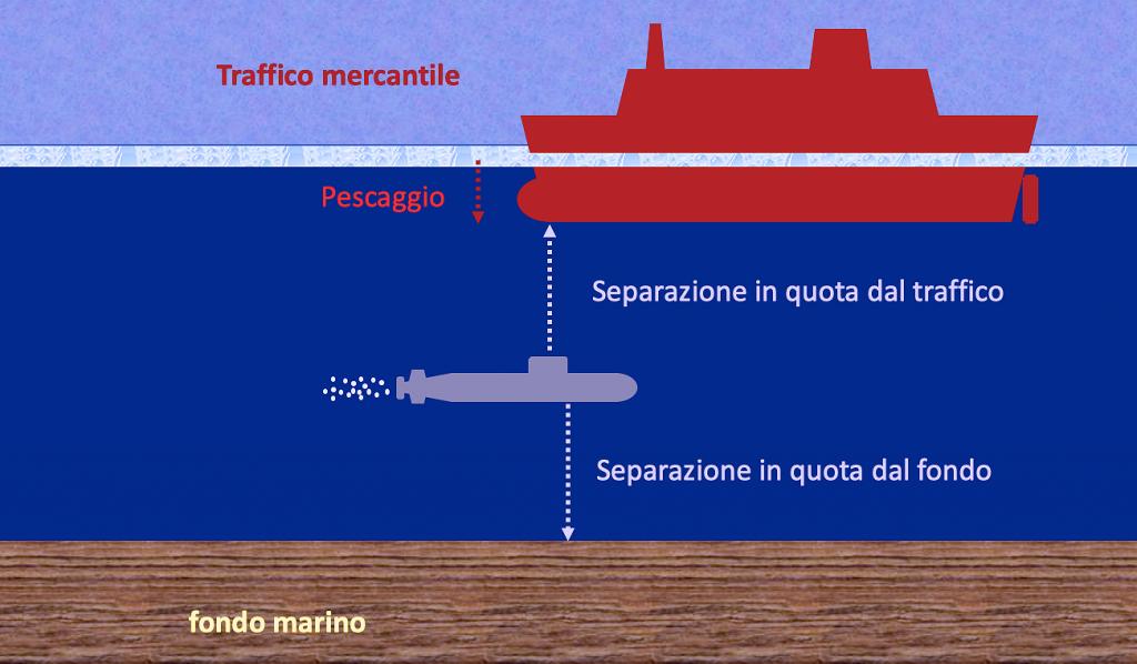 Questa immagine ha l'attributo alt vuoto; il nome del file è sottomarino-separazione-traffico-e-fondo-marino-1-1024x598.png