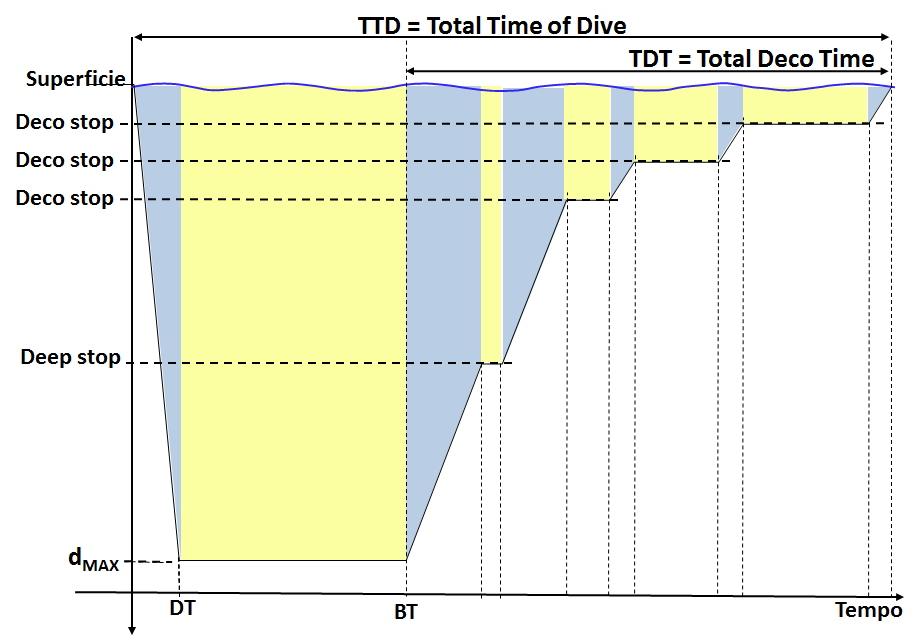 L'immersione a tavolino: la tabella di pianificazione - parte quinta