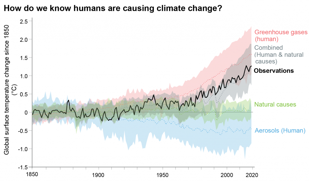 Questa immagine ha l'attributo alt vuoto; il nome del file è ipcc-climate-report-profound-changes-are-underway-in-earths-oceans-and-ice-a-lead-author-explains-what-the-warnings-mean-1024x601.png